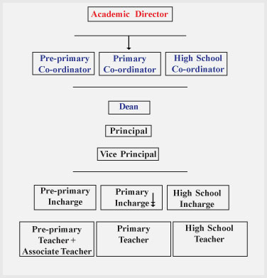 Ravindra Bharathi Hierarchy of the Institution